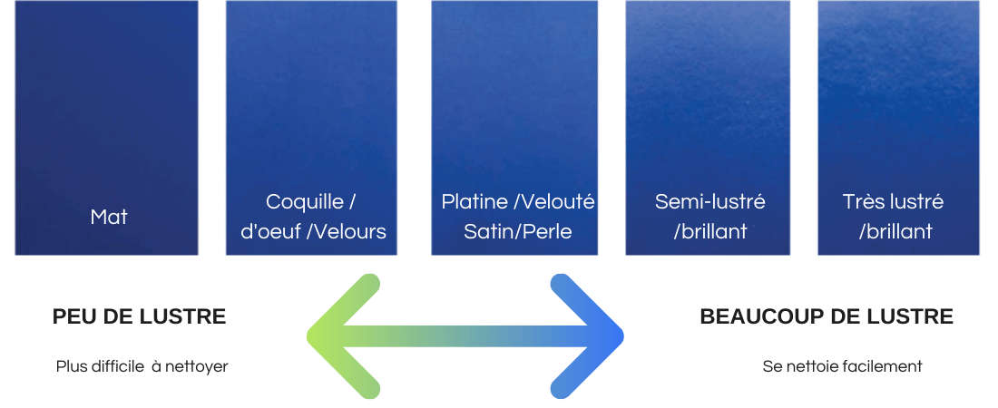 différents type de fini sde peinture